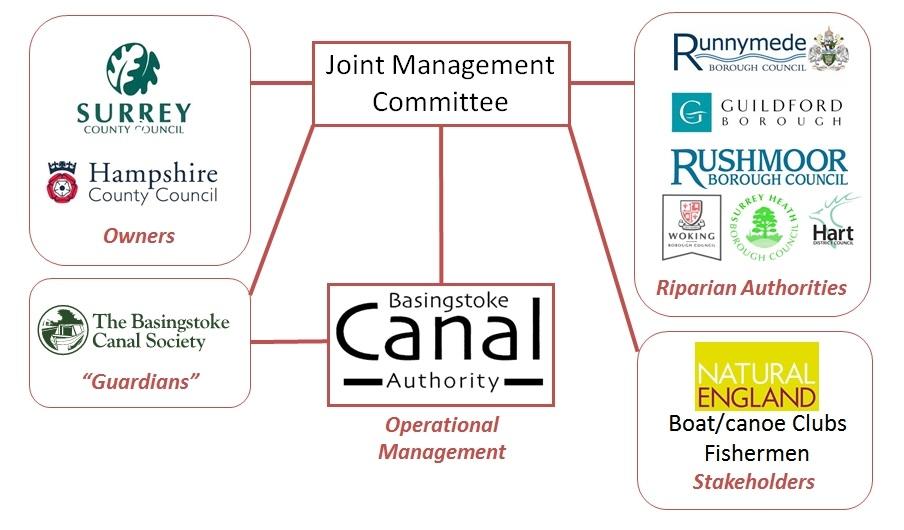management-arrangements
